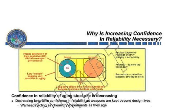 Schematische voorstelling van B61 kernwapenlading
