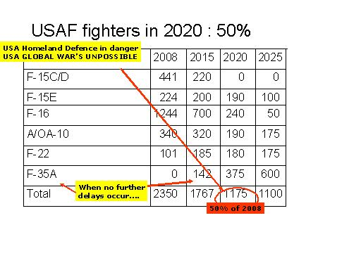 US Air Force in 2020 gehalveerd (april 2008)