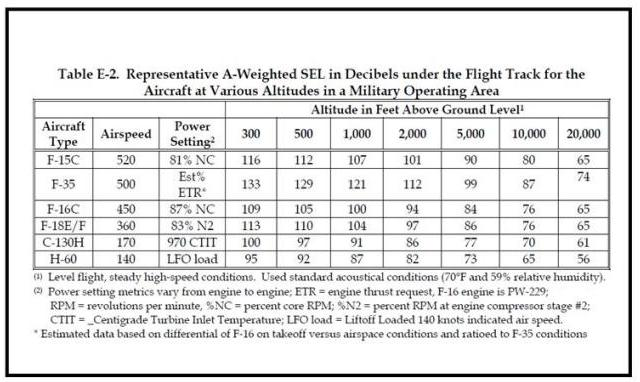 USAF BRAC report October 2008 F-35 Noise Comparison (SEL)
